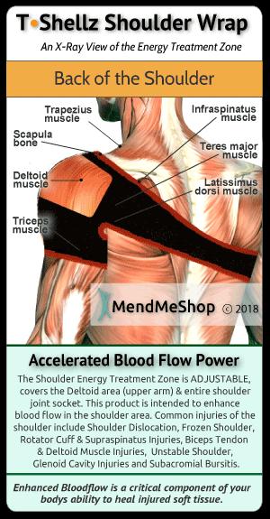 Increase blood flow, speed healing rotator cuff tendinitis